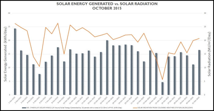 Chart showing solar energy generated vs. solar radiance as recorded by the Sri Lanka Meteorology Department for the month of October. Like the graph above the energy generated follows the pattern of the solar radiance.