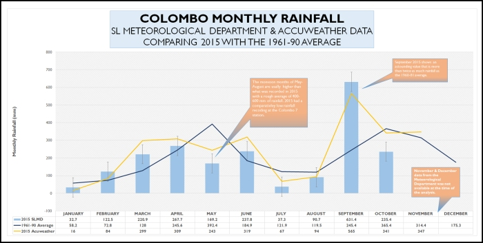 Rainfall in Colombo. The 2015 data from the Meteorological Department and Acuweather is graphed against the 1961-90 data (sourced from the SL Department of Statistics). The yellow line is data for 2015 taken from Accuweather's Colombo station/source in 2015.